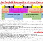 Timeline of Jesus' Death at Passover by Apply Wisdom
